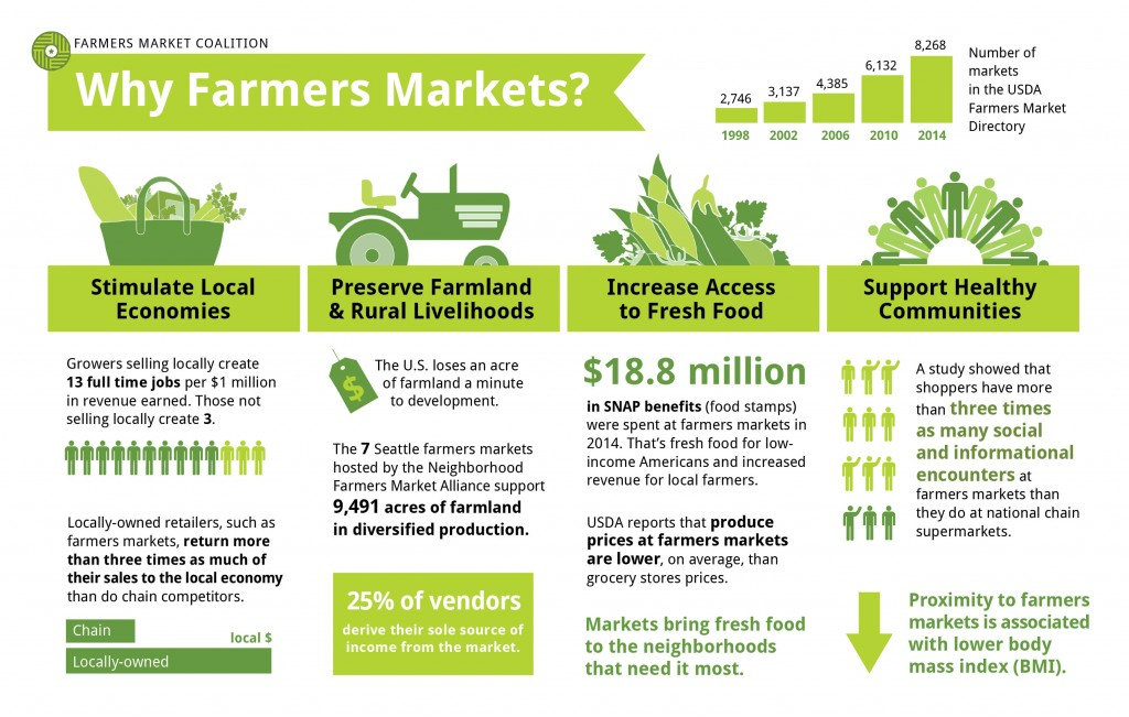 Why Farmers Markets